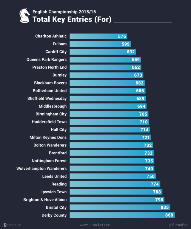 English-Championship-2015-16_Total-Key-Entries-(For).png