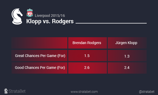 Klopp vs Rodgers 2