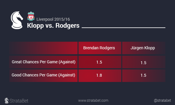 Klopp vs Rodgers 3