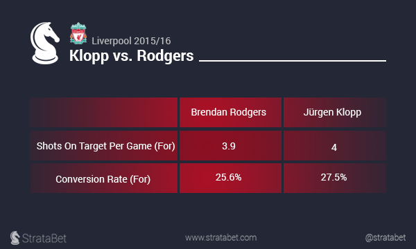 Klopp vs Rodgers 4