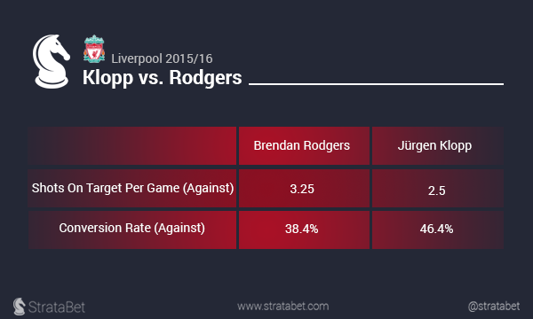 Klopp vs Rodgers 5