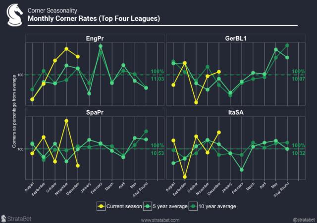 Monthly Corner Rates