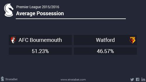 Bournemouth Watford1