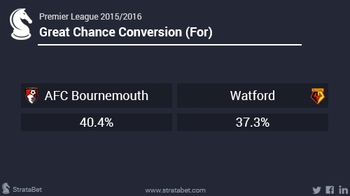 Bournemouth Watford2.png