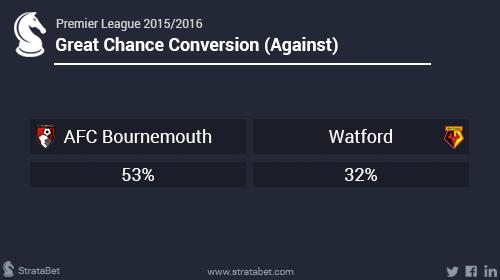 Bournemouth Watford3.png