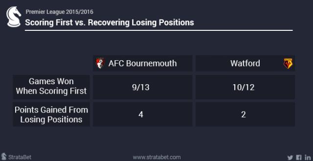 Bournemouth Watford4.png