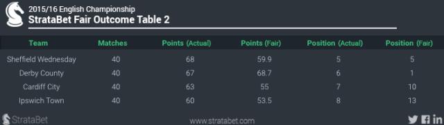 Fair Outcome Table 1 DB NOW 2
