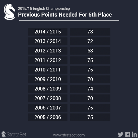 previous points needed for 6th place.png
