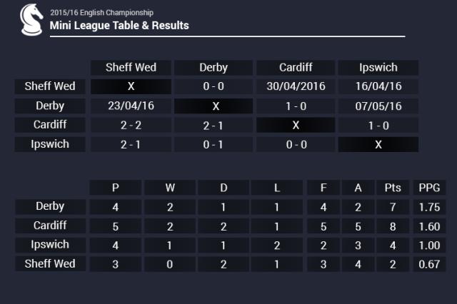 Table 4 mini league