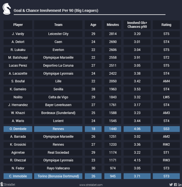 Involved goals + Chances P90 BIG LEAGUES-01
