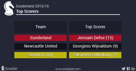 Sunderland 2