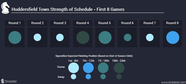 huddersfield-schedule-blog-strength-of-scedule2-01