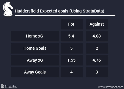 huddersfield-schedule-blog-xg-data-01